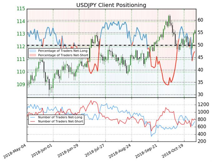 USD/JPY : Le positionnement des traders change