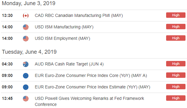 Forex Economic Calendar USD, CAD, AUD, EUR