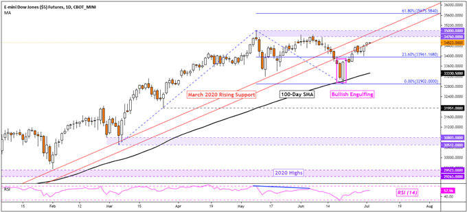 Dow Jones, Crude Oil and Energy Stocks Gain on OPEC+ Deal Struggle Prior to NFPs