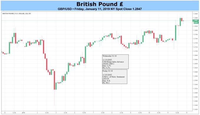 GBPUSD 2-Hour Chart