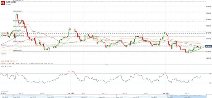 Análisis libra esterlina (GBP): GBP/USD al borde de 1.3000 con la vista echada más arriba