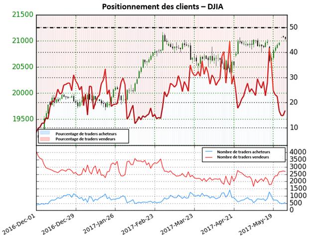 Alors que le DJIA se trouve près des records, le sentiment fournit un signal indécis sur l'indice