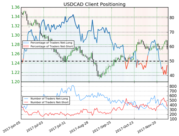 Diverging News Flow Rocks USD/CAD Bulls, Flynn Russia Probe Drops USD
