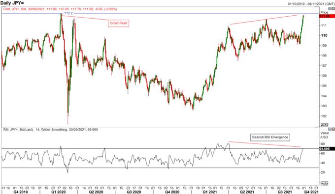 Japon Yeni (JPY) Tahmini: Taktik Olarak Düşüş USD/JPY, Ters Riski