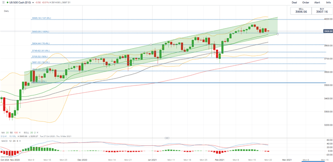 S&P 500, Hang Seng, ASX 200 Outlook: Will Rising Yields Derail Stock Market's Upward Trajectory?
