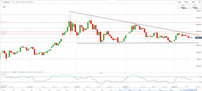 Bitcoin Price Outlook - Preparing a Move or Death by a Thousand Cuts?
