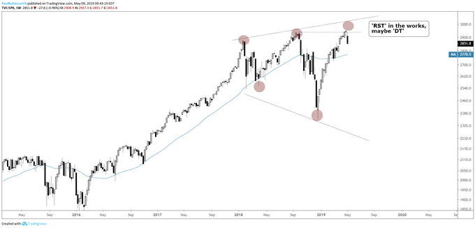 S&P 500 weekly chart, 'RST' pattern potential