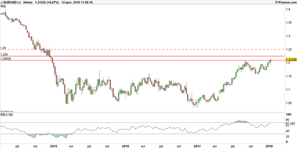 EUR/USD : la paire Euro-Dollar peut-être partie pour ne plus revenir