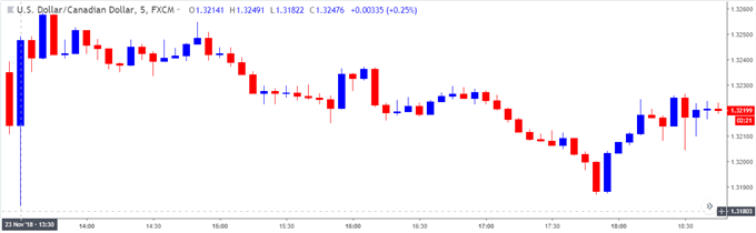 Image of usd/cad 5-minute
