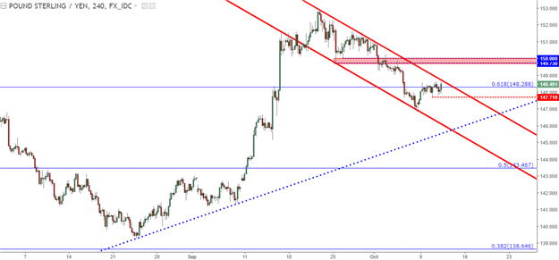 GBP/JPY Technical Analysis: Bull Flag After Fresh One-Year Highs