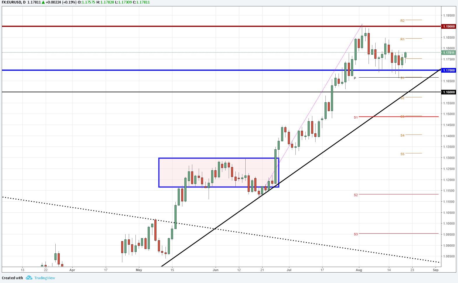 EUR/USD mantiene los 1.1700 y espera las declaraciones de Draghi del BCE