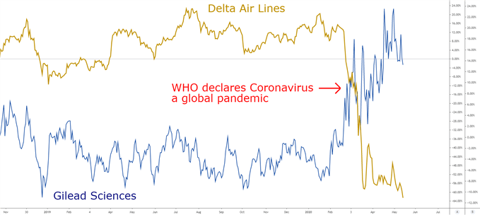 delat air lines vs gilead sciences