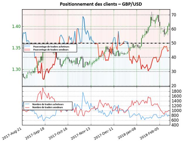 GBP/USD: Comme les positions vendeuses continuent d'augmenter, nous maintenons une forte perspective haussière