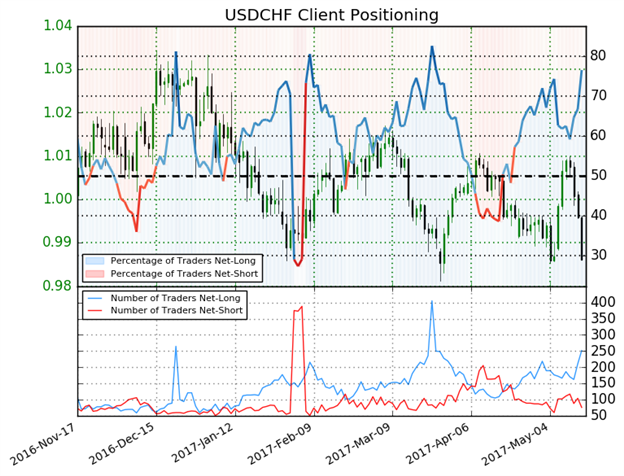 Dollar Dethroning Continues As EUR Strengthens Toward 1.11