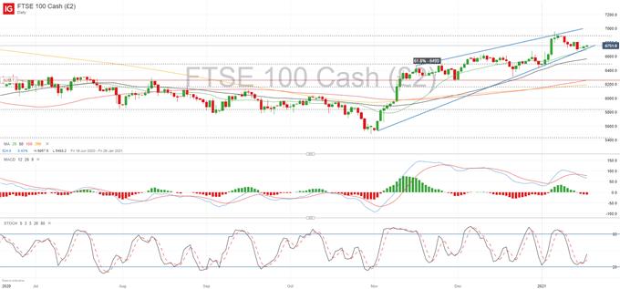FTSE 100 Forecast: Vulnerable Below 6,800 Despite Ascending Channel
