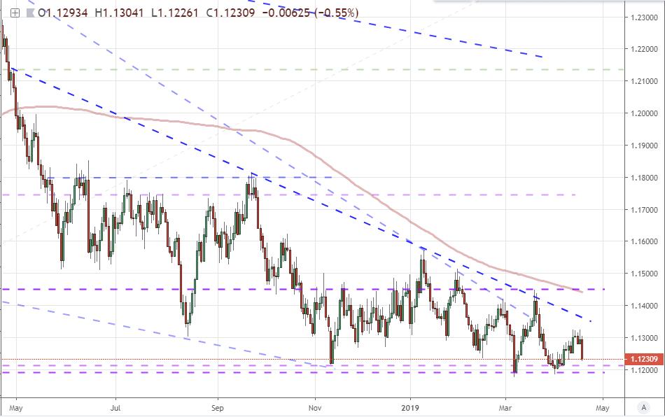 Eurusd Counts Down To A Break But Euro