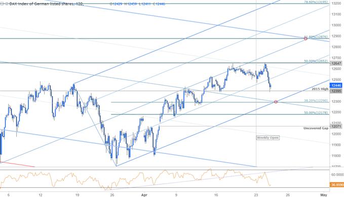 DAX Price Chart -  120min Timeframe