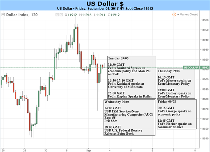 US Dollar Resilience May Foreshadow Gains as Data Flow Slows