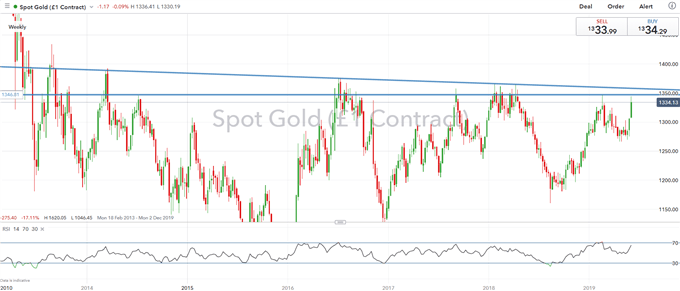 Gold Price Breakout Eyes Critical Trendline Resistance Ahead of NFP