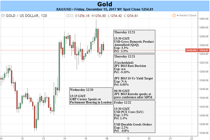 Gold Prices Off Key Support- FOMC Rally Eyes Initial Resistance Hurdles