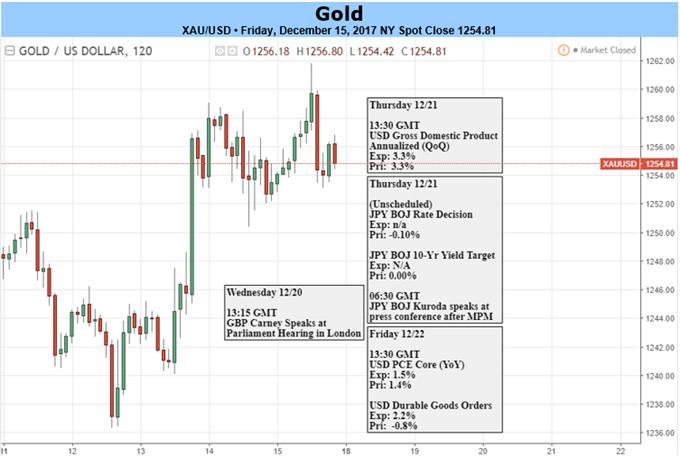 Goldpreis erholt sich von kritischer Unterstützung aus – FOMC-Rally hat anfängliche Widerstandshürde im Blick