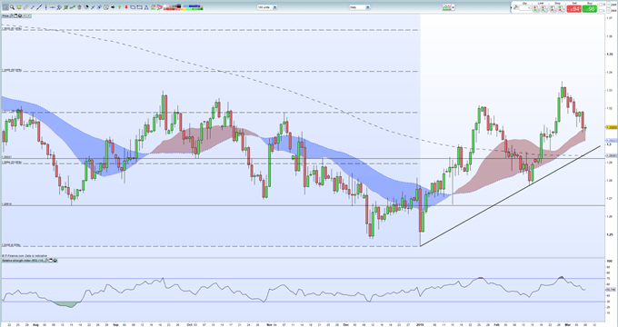 Sterling: GBPUSD Technical Analysis and Brexit Update