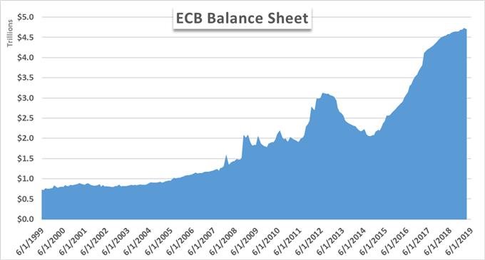 total assets ecb