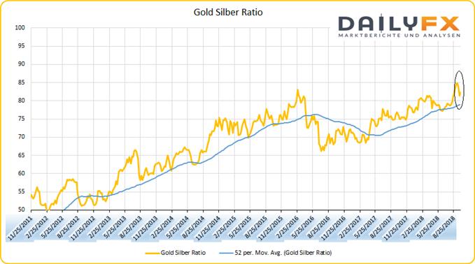 Gold Silber Ratio auf Wochenschlusskursbasis