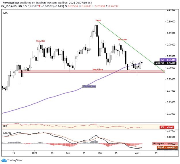 Australian Dollar Forecast: AUD/USD Gyrates Post-RBA. Where to Next?