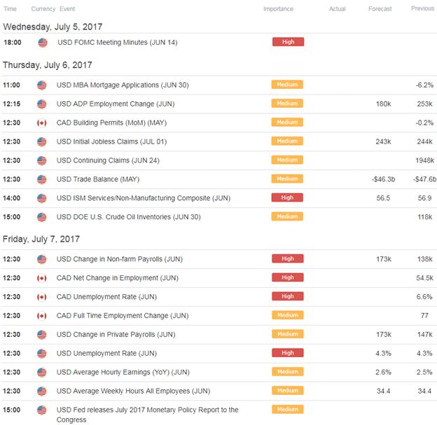 USDCAD Economic Docket