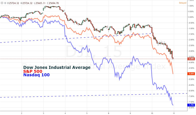 US Equity markets suffer precipitous descent