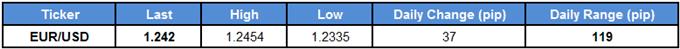 EUR/USD Table