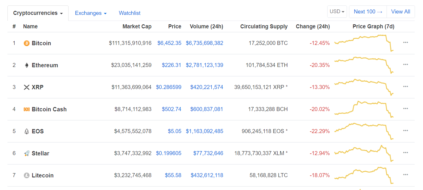Bitcoin btc ether eth ripple xrp prices continue to plunge fandeluxe Choice Image