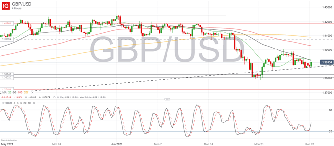 Unfazed by Political Rout, GBP/USD Picking Up Bullish Momentum