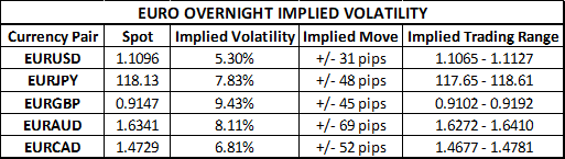 Euro currency price implied volatility and trading ranges