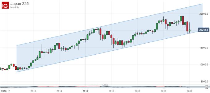 Nikkei 225 Technical Analysis:  Bulls Must Make Back Dec's Falls