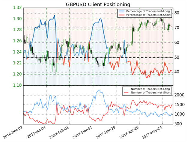 GBP/USD Driven Higher on UK Election News