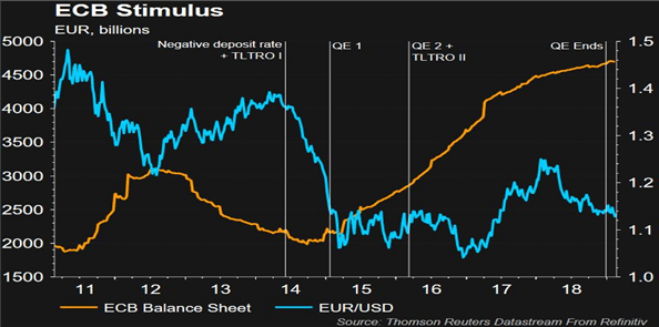 ECB Stimulus and EURUSD exchange rate