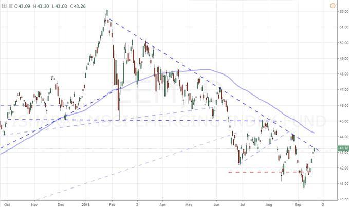 EEM Emerging Market ETF