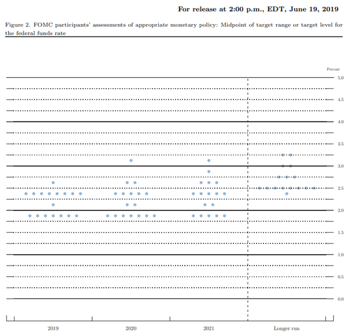 Fed Funds Rate Dot Plot Chart