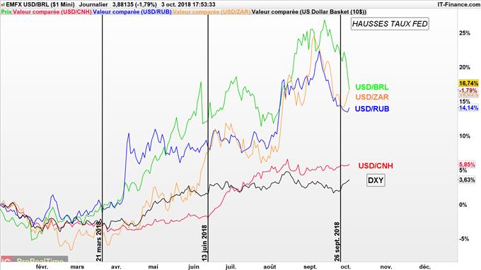 Le Réal brésilien, le Rouble et le Rand d'Afrique du Sud s'apprécient depuis la hausse des taux de la Fed en septembre 2018