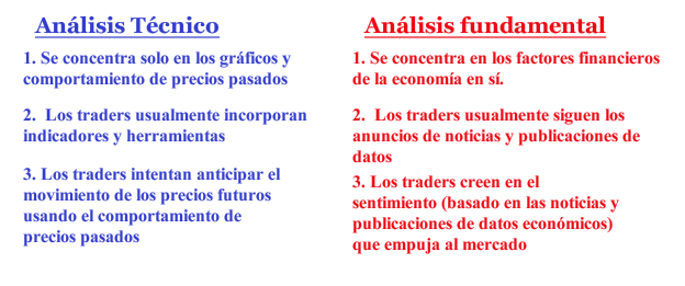 Combinar análisis técnico y fundamental