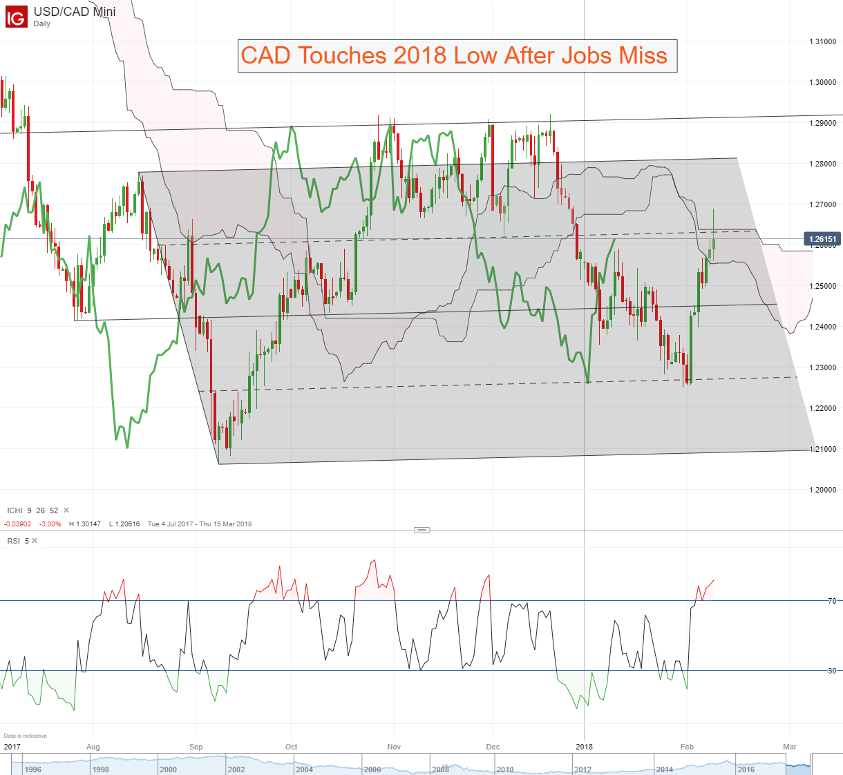 Usd Cad Chart Trades Quickly Into Key Resistance Ichimoku Cloud