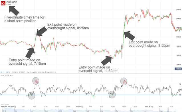 phong cách Dạy trading trong giao dịch forex