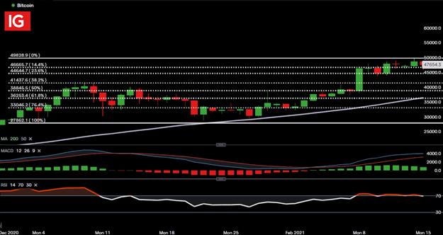 Bitcoin (BTC / USD) Bears Breathe Sigh of Relief