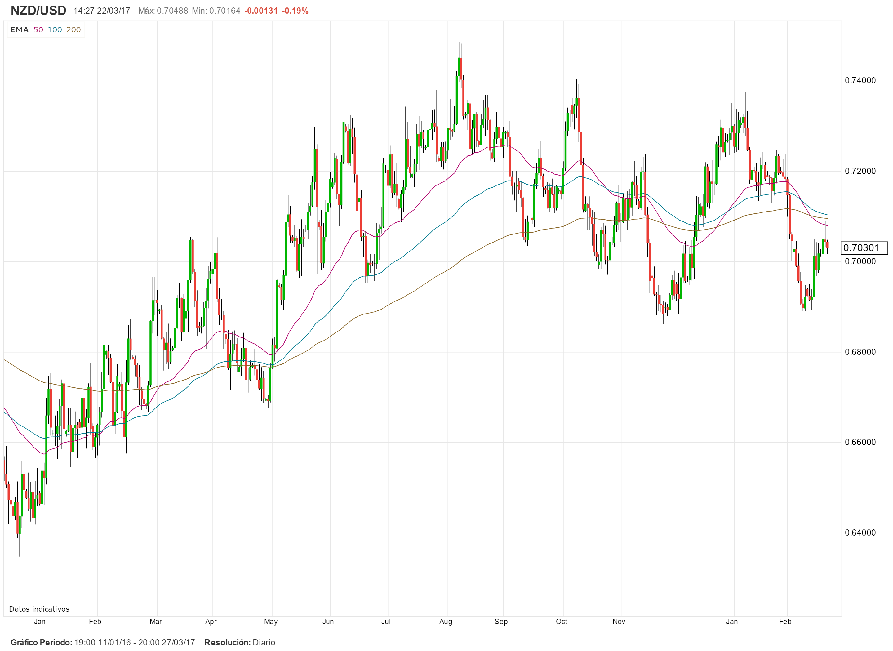 NZD/USD: Se espera que el RBNZ mantenga su tasa de interés estable y ratifique su sesgo neutral