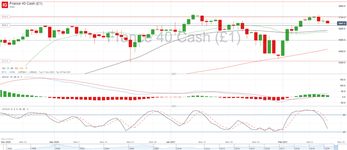 DAX 30, CAC 40 Forecast: Indecision Creeps in, Bears Try to Regain Control