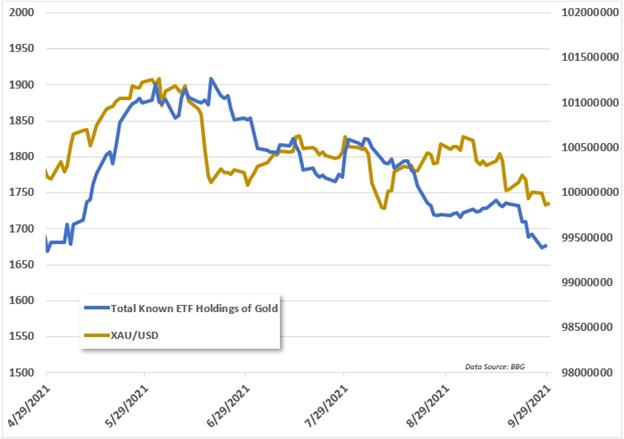 gold vs etf flows