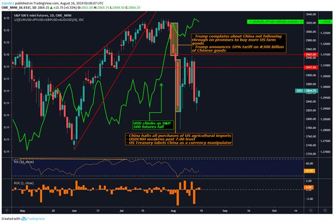 S & P 500 Price Chart
