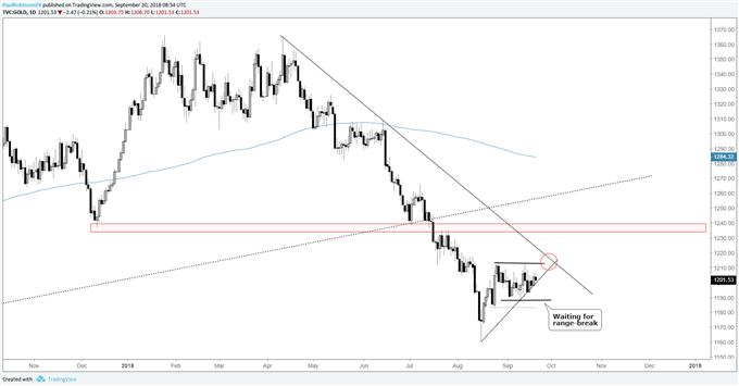 gold daily chart, waiting on range break